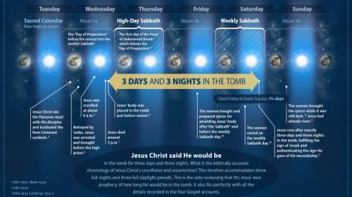 Que dit vraiment la Bible sur la chronologie des événements de la mort de Jésus?