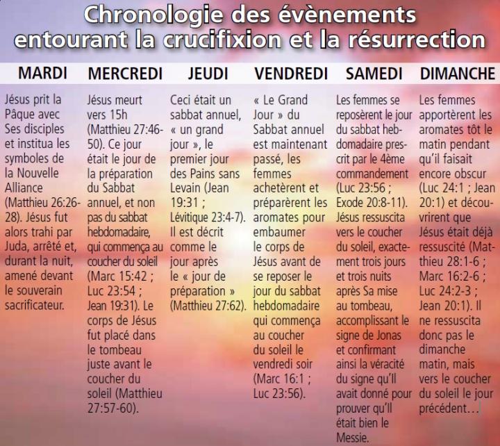 Chronologie des évènements entourant la crucifixion et la résurrection